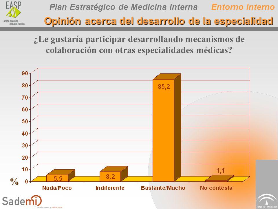 Plan Estratégico de Medicina InternaEntorno Interno Opinión acerca del desarrollo de la especialidad ¿Le gustaría participar desarrollando mecanismos