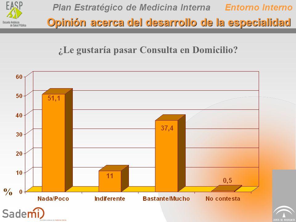 Plan Estratégico de Medicina Interna ¿Le gustaría pasar Consulta en Domicilio? Entorno Interno Opinión acerca del desarrollo de la especialidad %