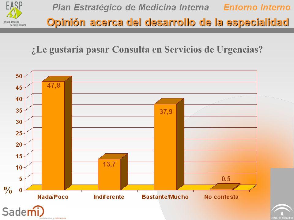 Plan Estratégico de Medicina Interna ¿Le gustaría pasar Consulta en Servicios de Urgencias? Entorno Interno Opinión acerca del desarrollo de la especi