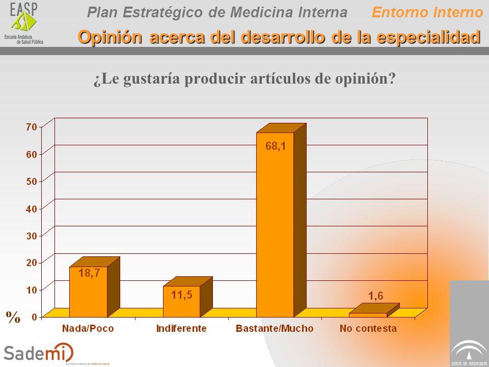 Plan Estratégico de Medicina Interna ¿Le gustaría producir artículos de opinión? Entorno Interno Opinión acerca del desarrollo de la especialidad %