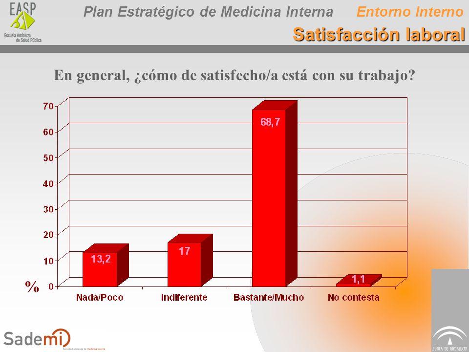 Plan Estratégico de Medicina Interna En general, ¿cómo de satisfecho/a está con su trabajo? % Entorno Interno Satisfacción laboral