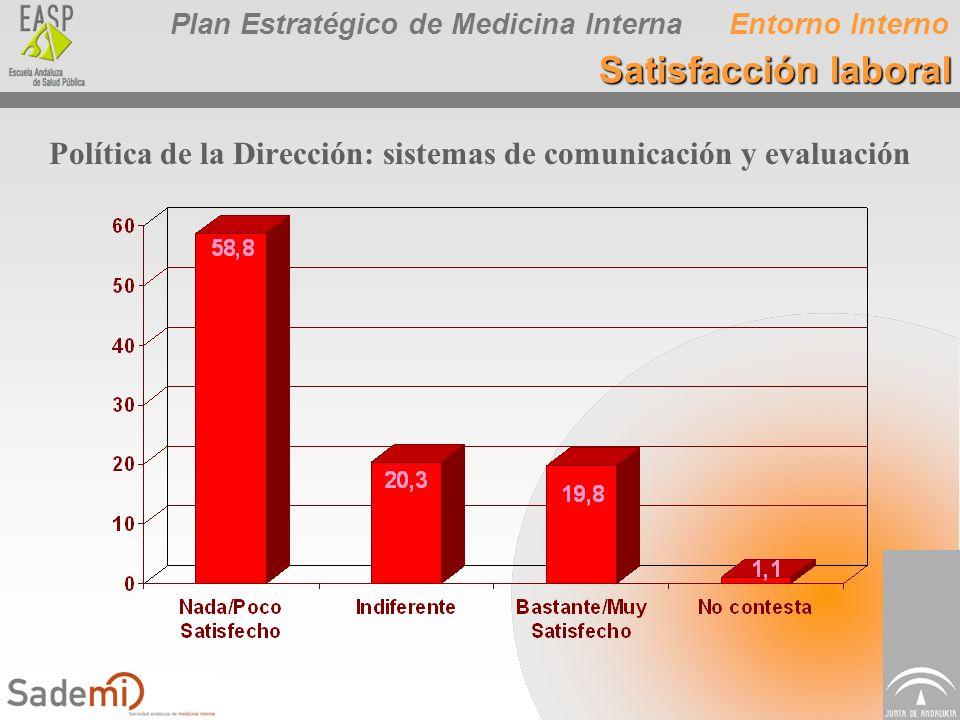 Plan Estratégico de Medicina Interna Política de la Dirección: sistemas de comunicación y evaluación Entorno Interno Satisfacción laboral