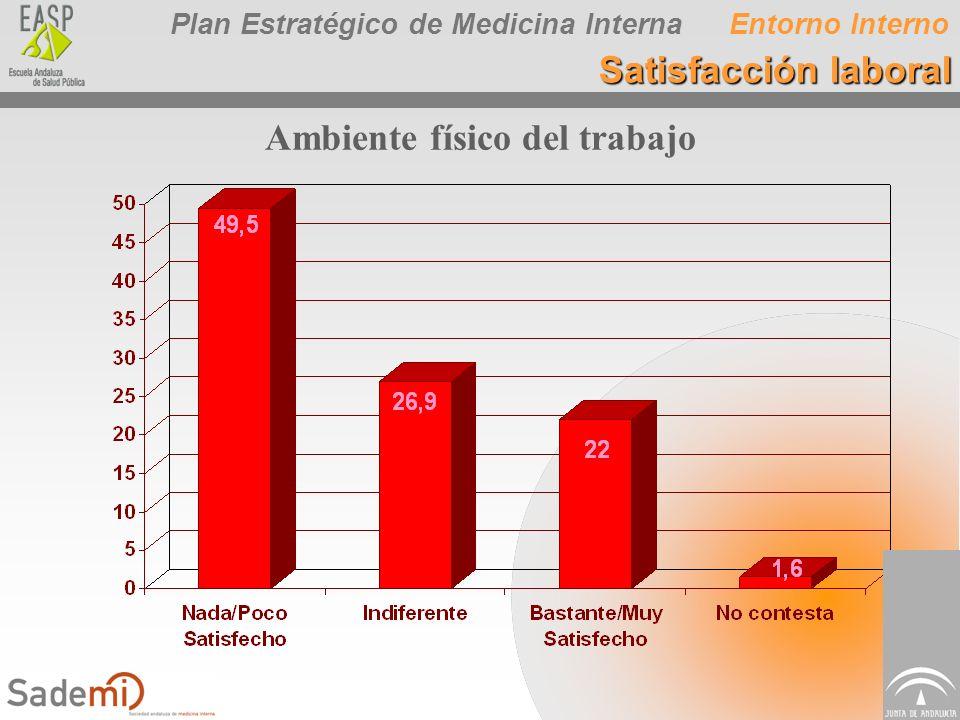 Plan Estratégico de Medicina Interna Ambiente físico del trabajo Entorno Interno Satisfacción laboral