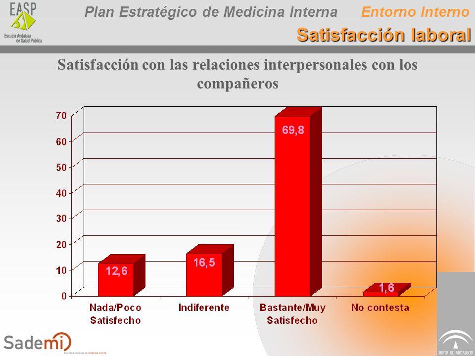 Plan Estratégico de Medicina Interna Satisfacción con las relaciones interpersonales con los compañeros Entorno Interno Satisfacción laboral