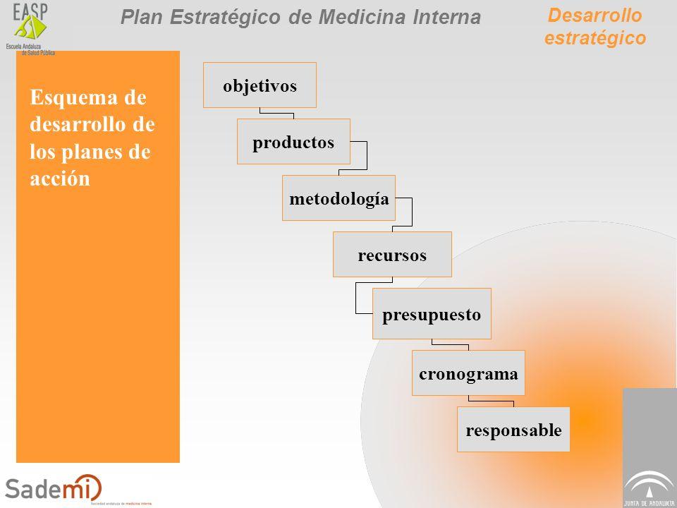 Plan Estratégico de Medicina Interna Esquema de desarrollo de los planes de acción objetivos productos metodología recursos presupuesto cronograma res