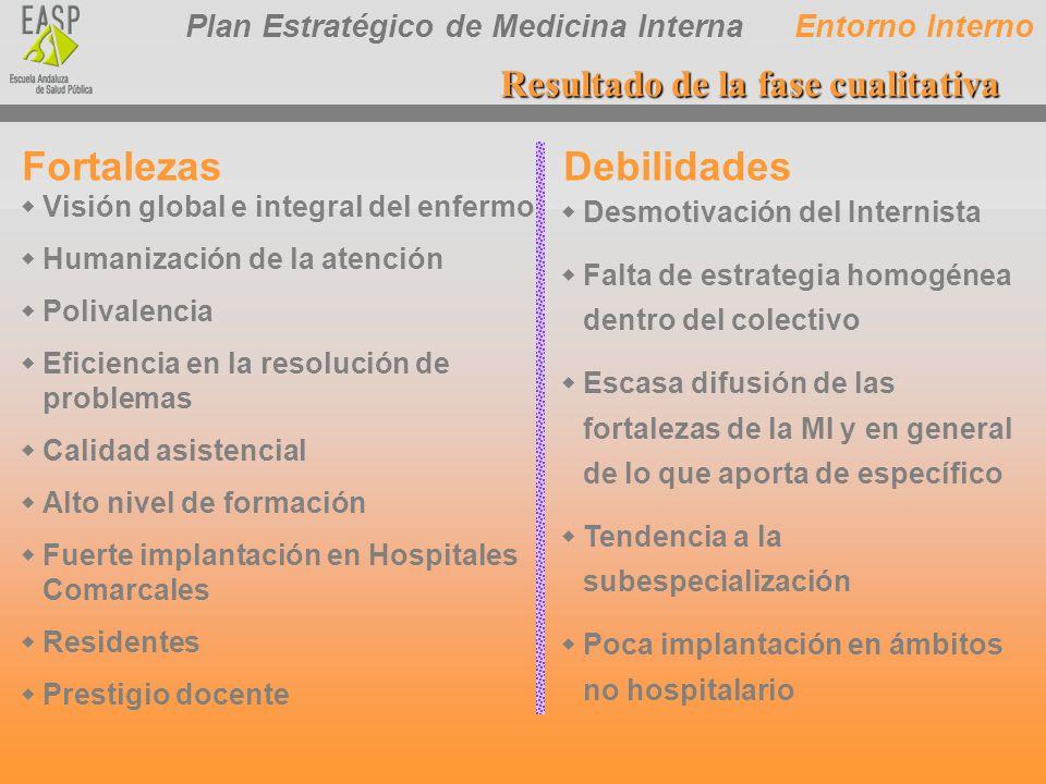 Plan Estratégico de Medicina Interna FortalezasDebilidades wVisión global e integral del enfermo wHumanización de la atención wPolivalencia wEficienci