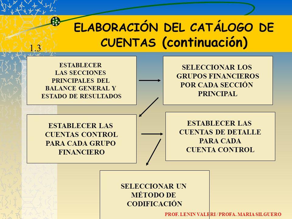 ELABORACIÓN DEL CATÁLOGO DE CUENTAS (continuación) ESTABLECER LAS SECCIONES PRINCIPALES DEL BALANCE GENERAL Y ESTADO DE RESULTADOS SELECCIONAR UN MÉTO