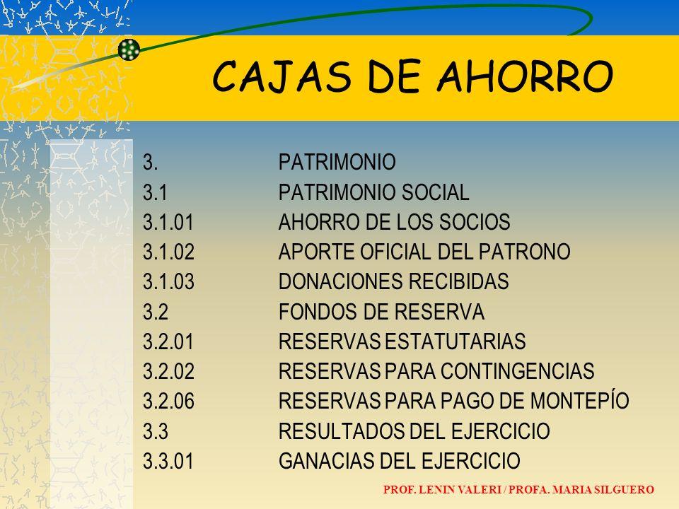 CAJAS DE AHORRO 3. PATRIMONIO 3.1PATRIMONIO SOCIAL 3.1.01AHORRO DE LOS SOCIOS 3.1.02APORTE OFICIAL DEL PATRONO 3.1.03DONACIONES RECIBIDAS 3.2FONDOS DE