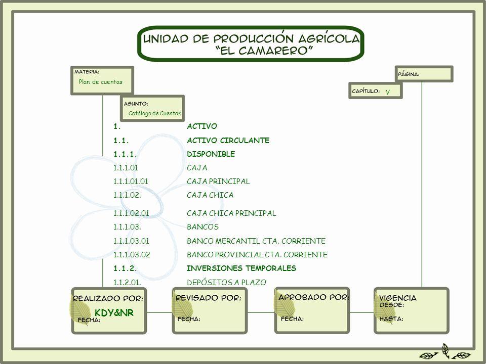 Plan de cuentas Catálogo de Cuentas V DEPÓSITOS A PLAZO1.1.2.01. INVERSIONES TEMPORALES1.1.2. BANCO PROVINCIAL CTA. CORRIENTE1.1.1.03.02 BANCO MERCANT