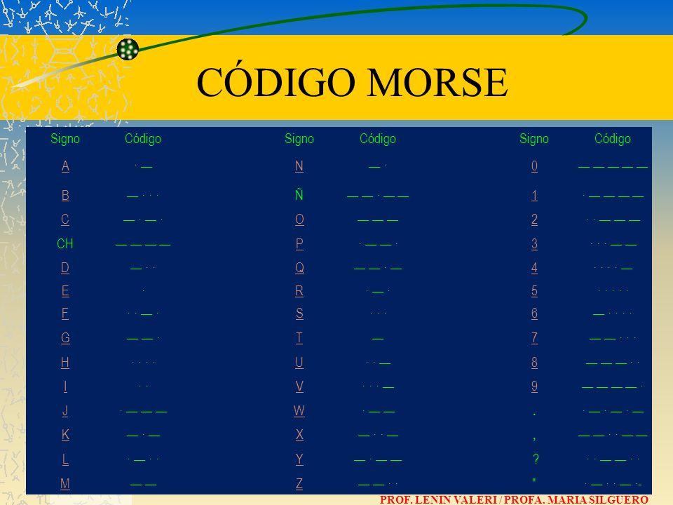 SignoCódigo SignoCódigo SignoCódigo A· N · 0 B · · · Ñ · 1· C · · O 2· · CH P· 3· · · D · · Q · 4· · · · E· R· 5· · · · · F· · · S 6 · · · · G · T 7 ·