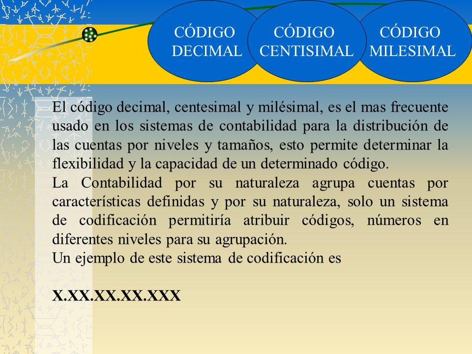 CÓDIGO MILESIMAL CÓDIGO DECIMAL CÓDIGO CENTISIMAL El código decimal, centesimal y milésimal, es el mas frecuente usado en los sistemas de contabilidad