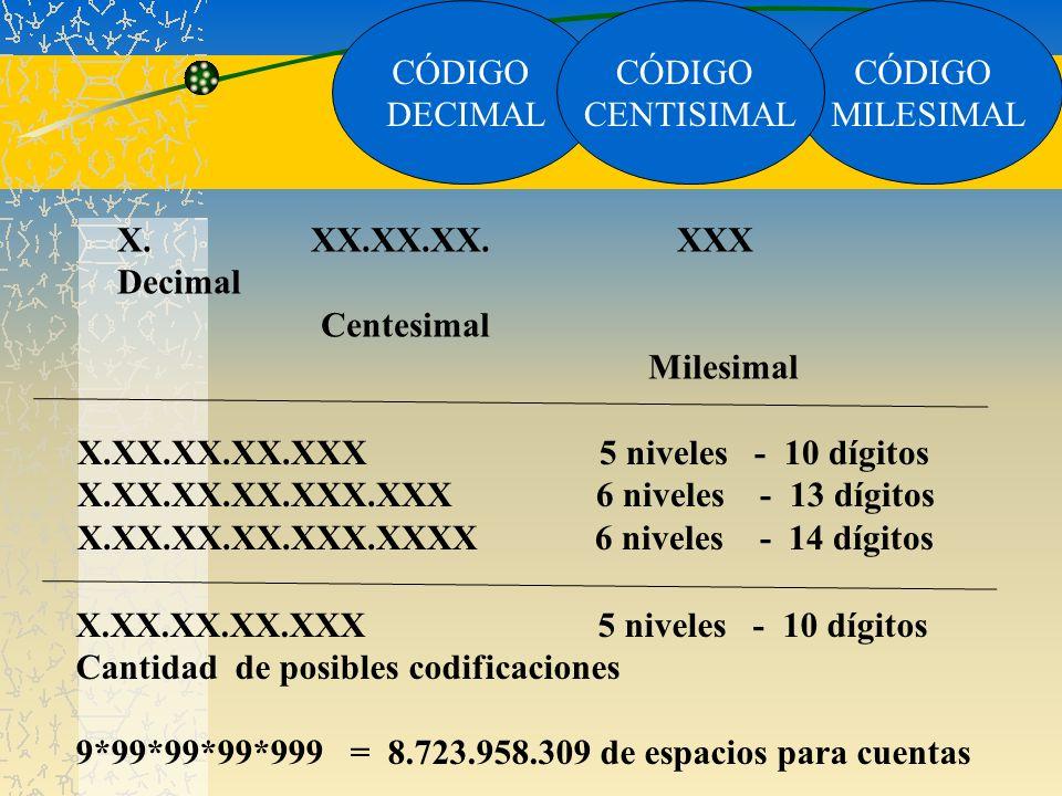 CÓDIGO MILESIMAL CÓDIGO DECIMAL CÓDIGO CENTISIMAL X. XX.XX.XX. XXX Decimal Centesimal Milesimal X.XX.XX.XX.XXX 5 niveles - 10 dígitos X.XX.XX.XX.XXX.X