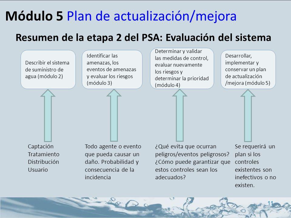 Resumen de la etapa 2 del PSA: Evaluación del sistema Módulo 5 Plan de actualización/mejora 11 Desarrollar, implementar y conservar un plan de actuali