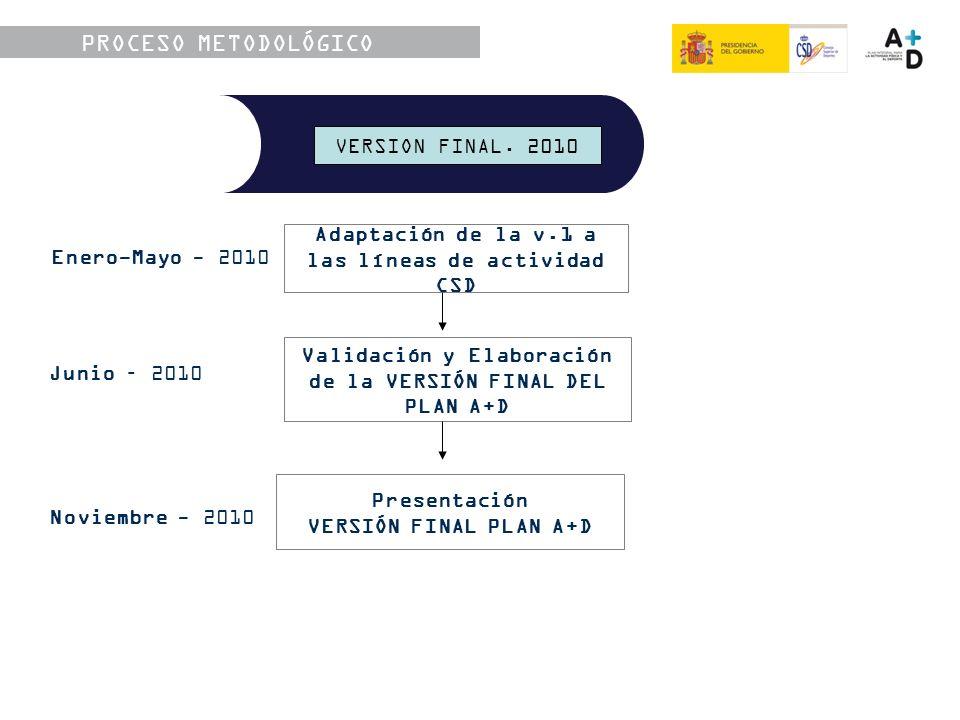 Enero-Mayo - 2010 Junio – 2010 Adaptación de la v.1 a las líneas de actividad CSD Validación y Elaboración de la VERSIÓN FINAL DEL PLAN A+D Presentación VERSIÓN FINAL PLAN A+D Noviembre - 2010 VERSIÓN DEFINITIVA.