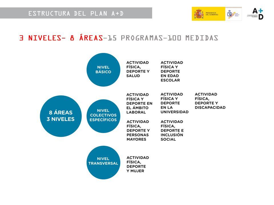 3 NIVELES- 8 ÁREAS-15 PROGRAMAS-100 MEDIDAS ESTRUCTURA DEL PLAN A+D