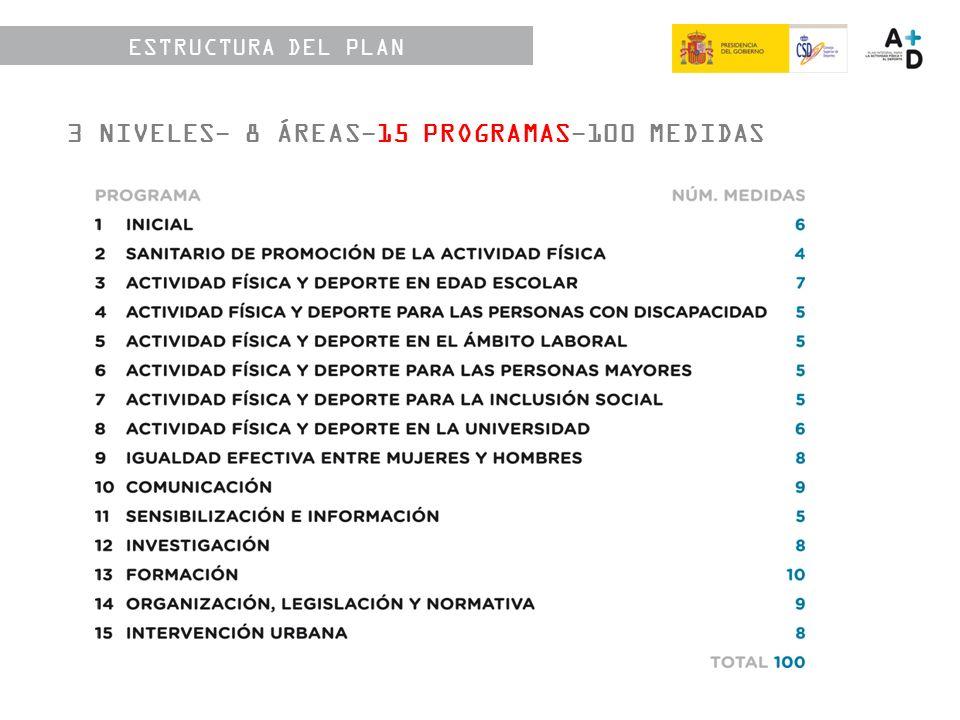 ESTRUCTURA DEL PLAN 3 NIVELES- 8 ÁREAS-15 PROGRAMAS-100 MEDIDAS