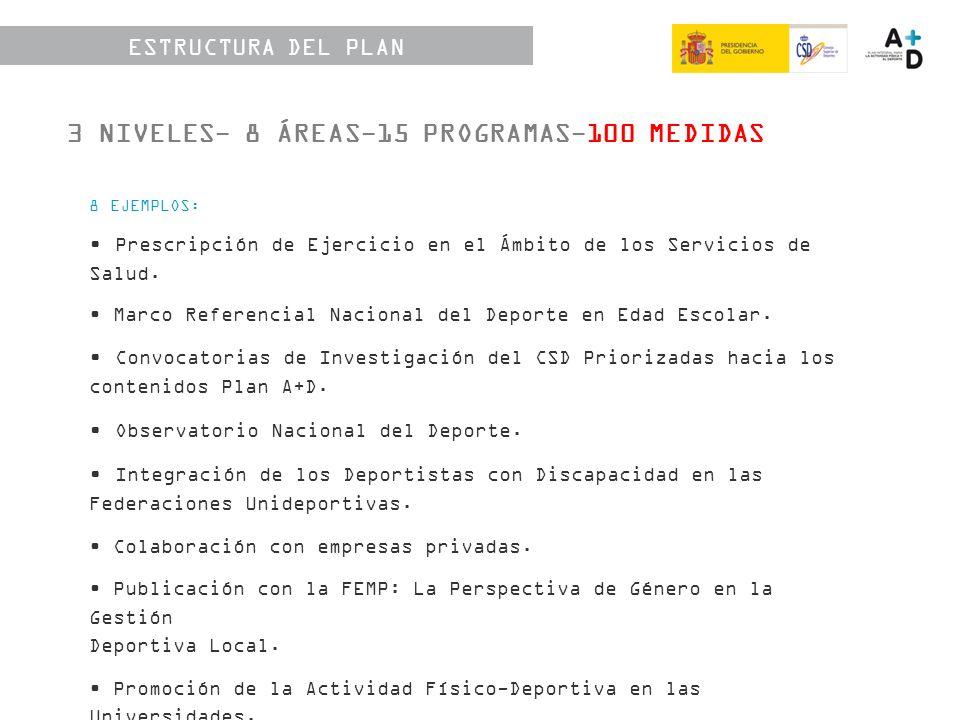 ESTRUCTURA DEL PLAN 3 NIVELES- 8 ÁREAS-15 PROGRAMAS-100 MEDIDAS 8 EJEMPLOS: Prescripción de Ejercicio en el Ámbito de los Servicios de Salud.