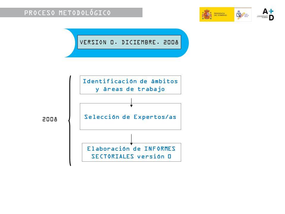 PROCESO METODOLÓGICO Identificación de ámbitos y áreas de trabajo Elaboración de INFORMES SECTORIALES versión 0 Selección de Expertos/as VERSIÓN 0.