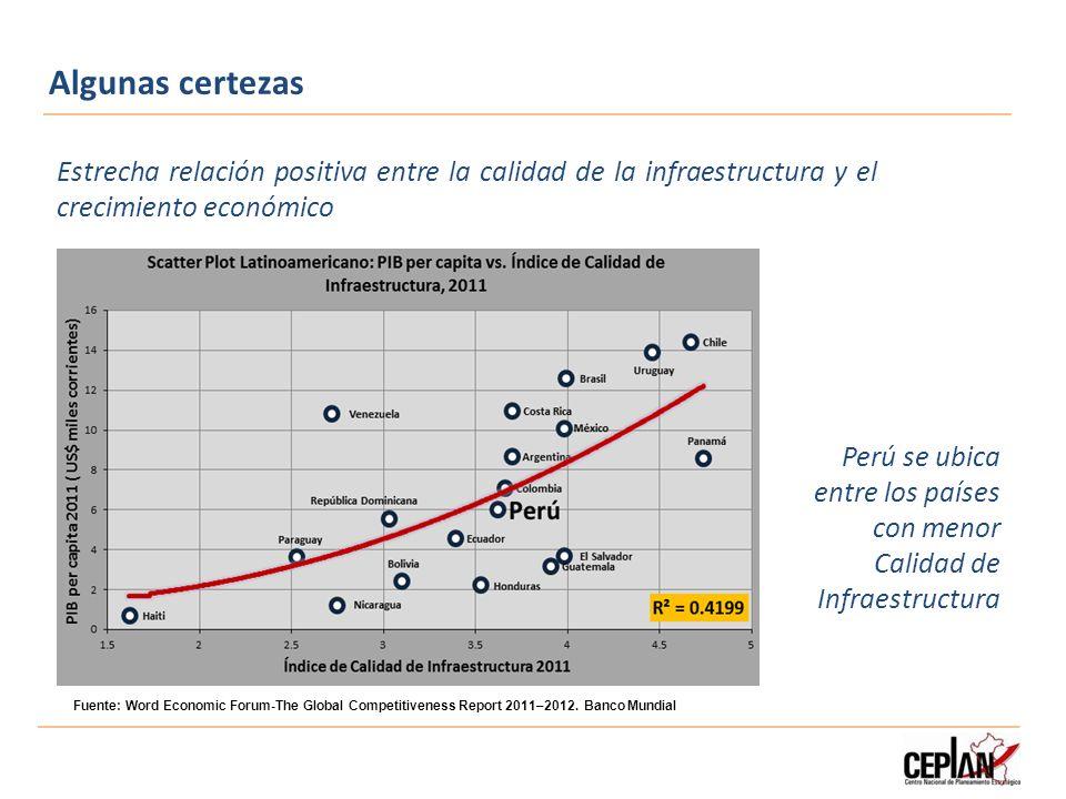 Algunas certezas Estrecha relación positiva entre la calidad de la infraestructura y el crecimiento económico Perú se ubica entre los países con menor