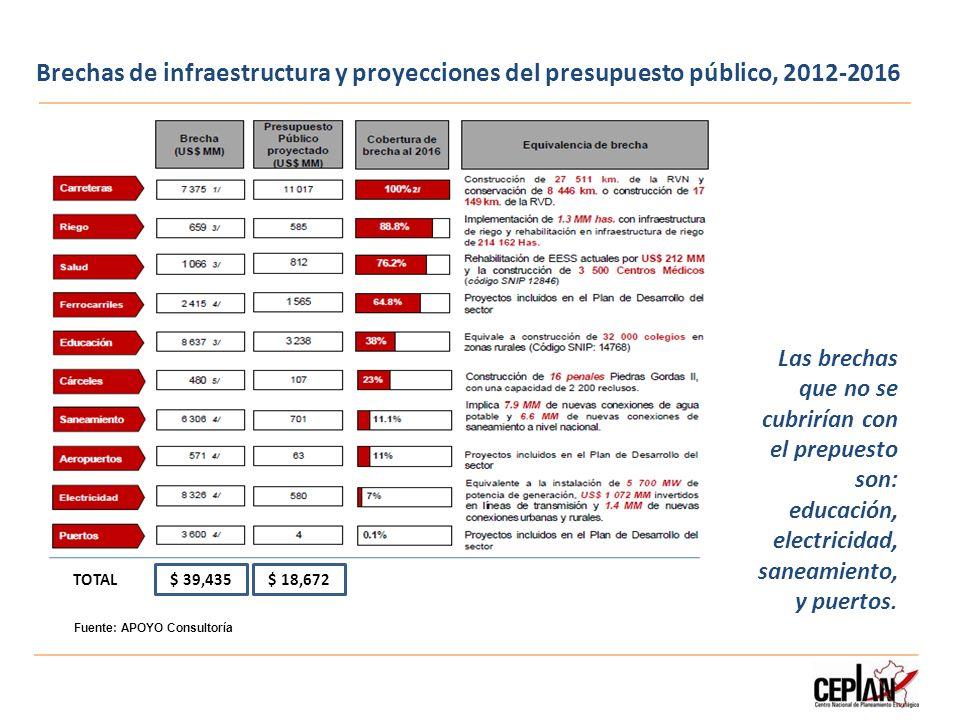 Brechas de infraestructura y proyecciones del presupuesto público, 2012-2016 Las brechas que no se cubrirían con el prepuesto son: educación, electric