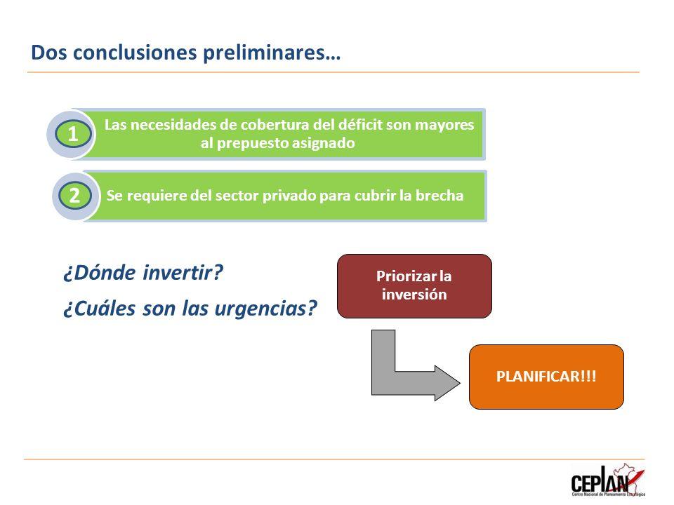 Dos conclusiones preliminares… Priorizar la inversión PLANIFICAR!!! Las necesidades de cobertura del déficit son mayores al prepuesto asignado Se requ