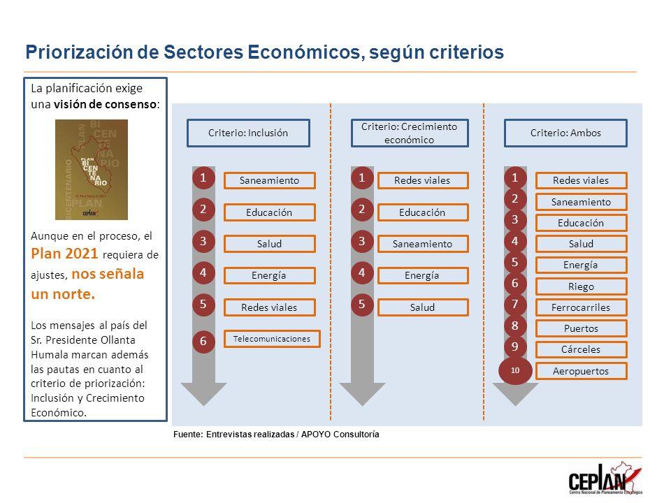 Priorización de Sectores Económicos, según criterios Fuente: Entrevistas realizadas / APOYO Consultoría Criterio: Ambos Criterio: Crecimiento económic