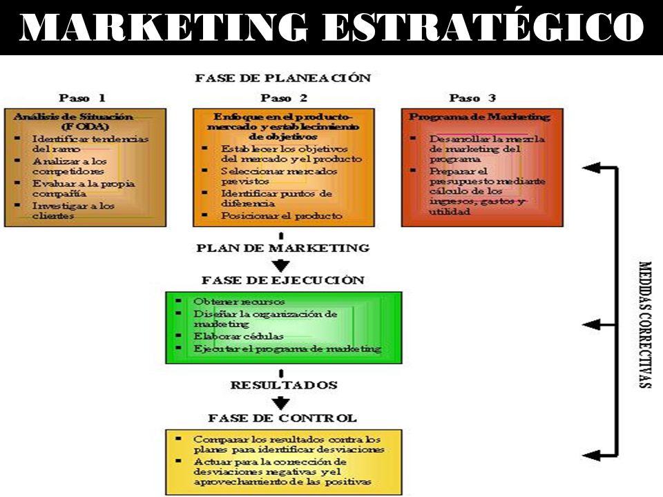 FASE DE PLANEACIÓN PASO 1 Análisis de la Situación PASO 2 Enfoque en el mercado- producto y establecimiento de objetivos PASO 3 Programa de marketing PLAN DE MARKETING