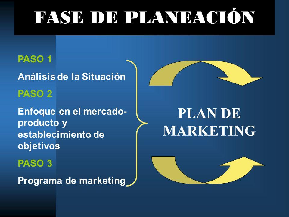 FASE DE PLANEACIÓN PASO 1 Análisis de la Situación PASO 2 Enfoque en el mercado- producto y establecimiento de objetivos PASO 3 Programa de marketing