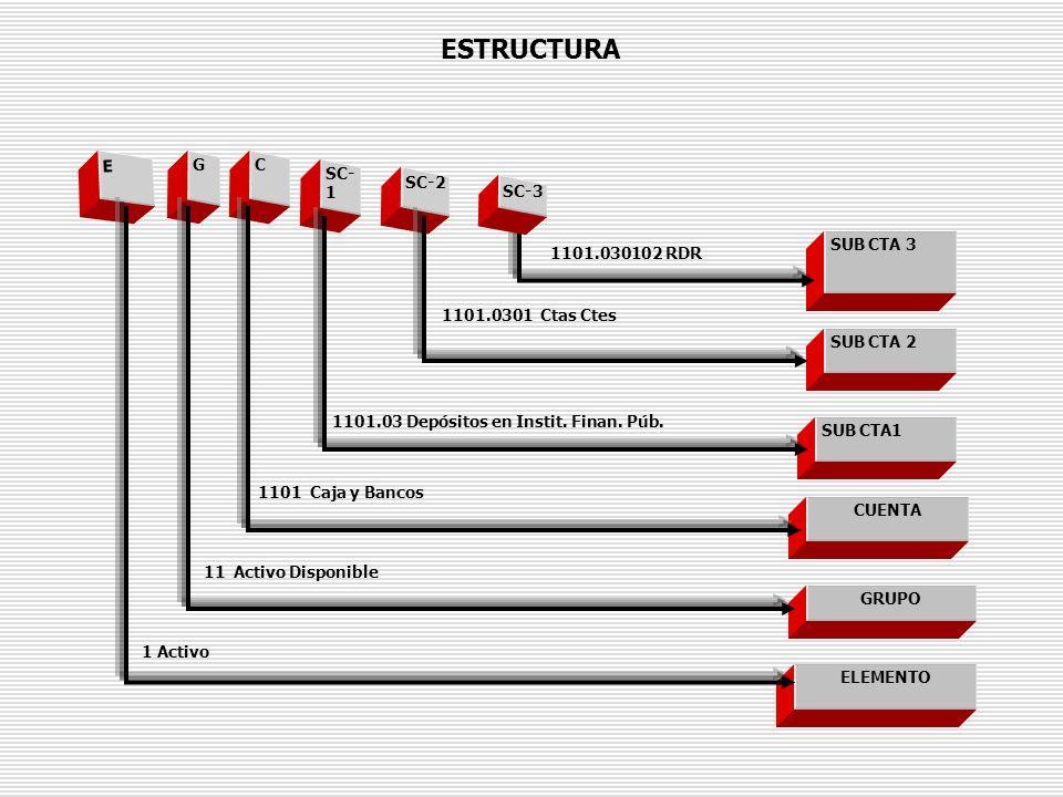 ESTRUCTURA E G C SC- 1 SC-2 SUB CTA 3 SUB CTA 2 SUB CTA1 CUENTA GRUPO ELEMENTO 1101.030102 RDR 1101.0301 Ctas Ctes 1101.03 Depósitos en Instit. Finan.