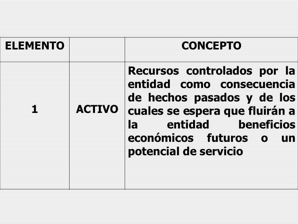 ELEMENTOCONCEPTO 1ACTIVO Recursos controlados por la entidad como consecuencia de hechos pasados y de los cuales se espera que fluirán a la entidad be