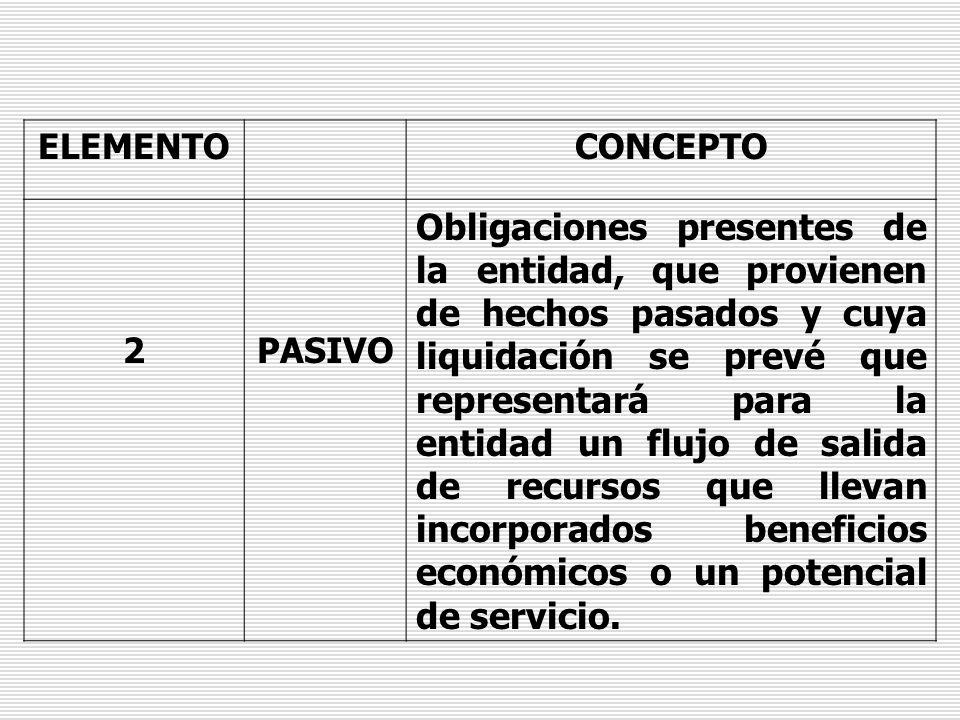 ELEMENTOCONCEPTO 3PATRIMONIO Participación residual que queda sobre los activos de la entidad, después de deducir todos los pasivos