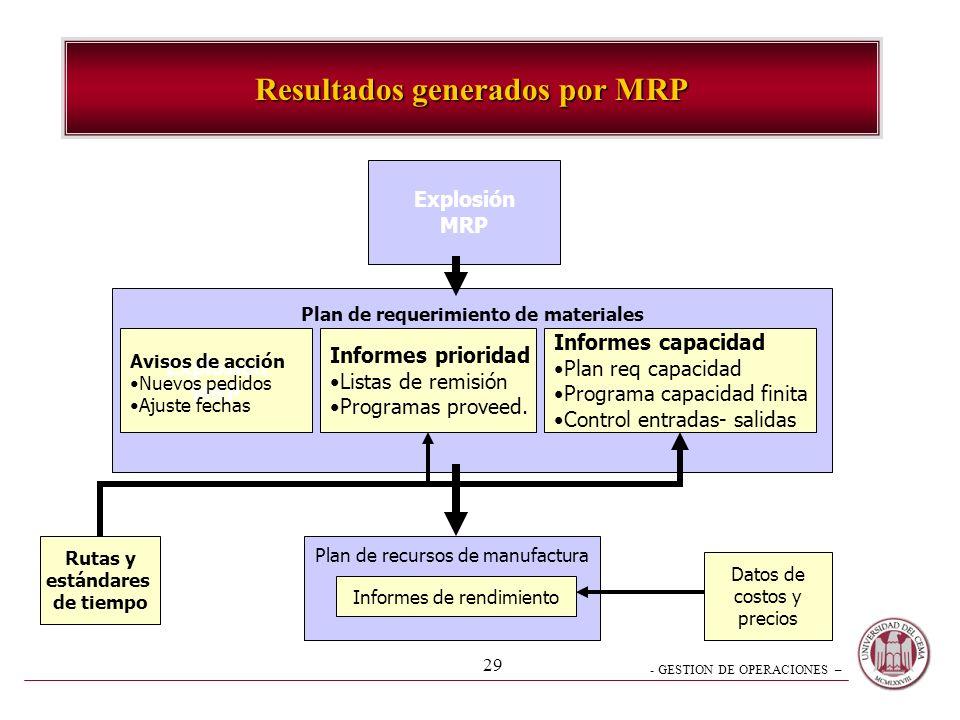 - GESTION DE OPERACIONES – 29 Resultados generados por MRP Explosión MRP Plan de requerimiento de materiales Explosión MRP Avisos de acción Nuevos ped
