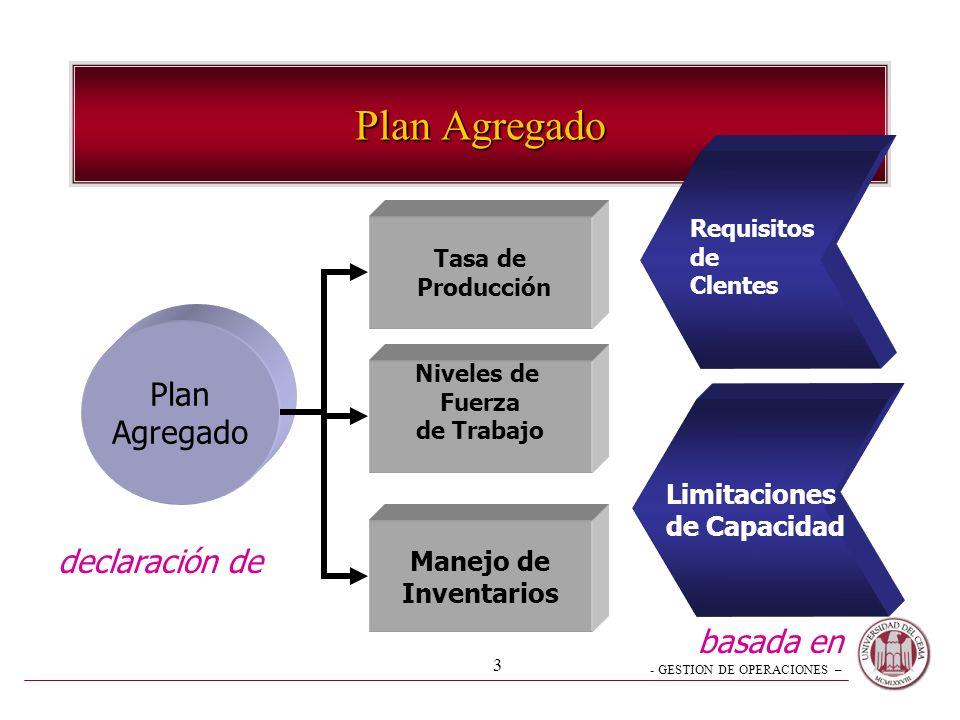 - GESTION DE OPERACIONES – 3 Plan Agregado Plan Agregado Tasa de Producción Niveles de Fuerza de Trabajo Manejo de Inventarios declaración de basada e