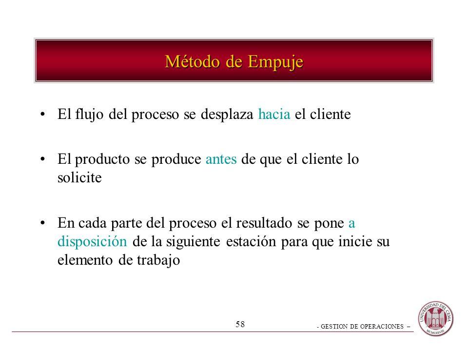 - GESTION DE OPERACIONES – 58 Método de Empuje El flujo del proceso se desplaza hacia el cliente El producto se produce antes de que el cliente lo sol