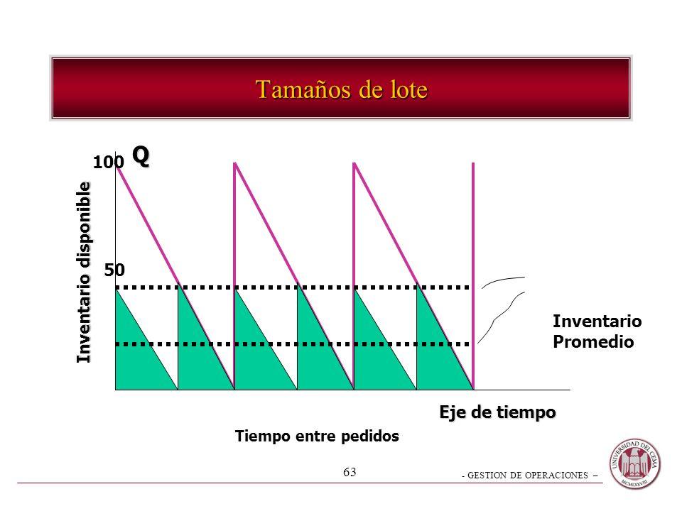 - GESTION DE OPERACIONES – 63 Tamaños de lote Eje de tiempo Inventario disponible Q Tiempo entre pedidos Inventario Promedio 100 50