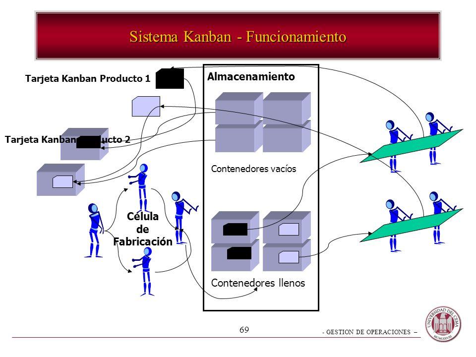 - GESTION DE OPERACIONES – 69 Sistema Kanban - Funcionamiento Tarjeta Kanban Producto 1 Tarjeta Kanban Producto 2 Almacenamiento Contenedores vacíos C