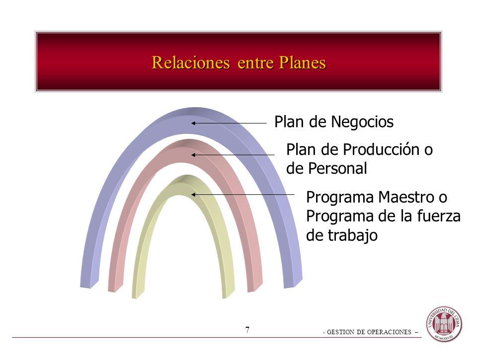 - GESTION DE OPERACIONES – 7 Relaciones entre Planes Plan de Negocios Plan de Producción o de Personal Programa Maestro o Programa de la fuerza de tra