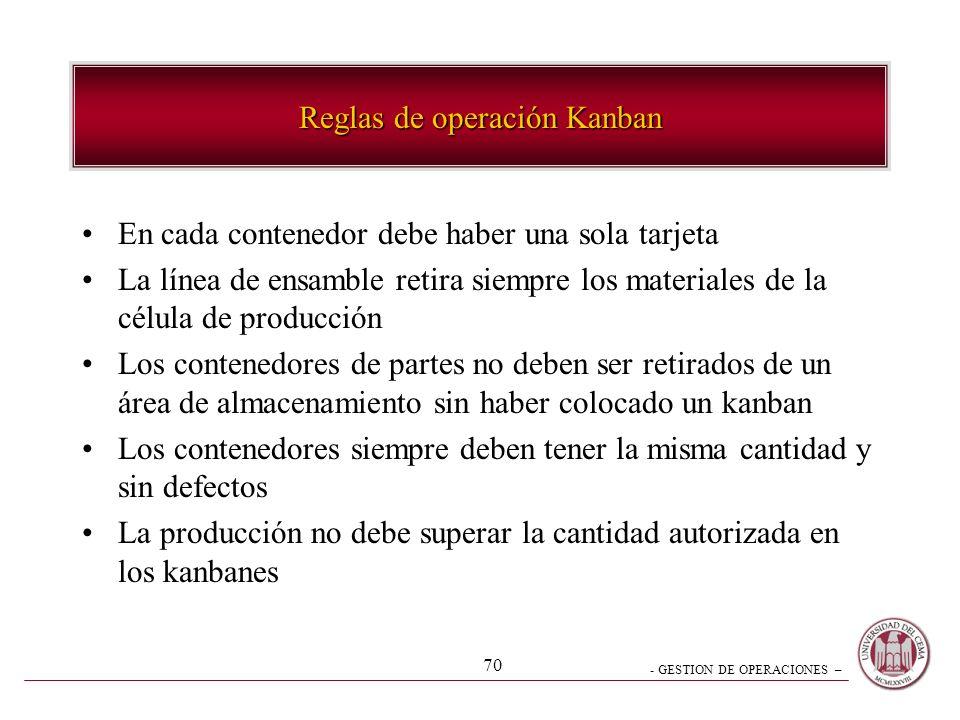 - GESTION DE OPERACIONES – 70 Reglas de operación Kanban En cada contenedor debe haber una sola tarjeta La línea de ensamble retira siempre los materi