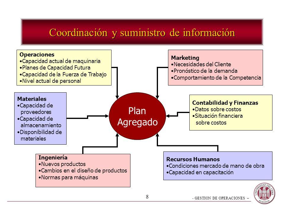 - GESTION DE OPERACIONES – 8 Coordinación y suministro de información Operaciones Capacidad actual de maquinaria Planes de Capacidad Futura Capacidad