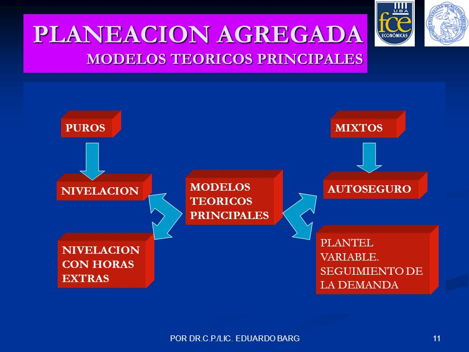 11POR DR.C.P./LIC. EDUARDO BARG PLANEACION AGREGADA MODELOS TEORICOS PRINCIPALES PUROSMIXTOS MODELOS TEORICOS PRINCIPALES NIVELACION CON HORAS EXTRAS