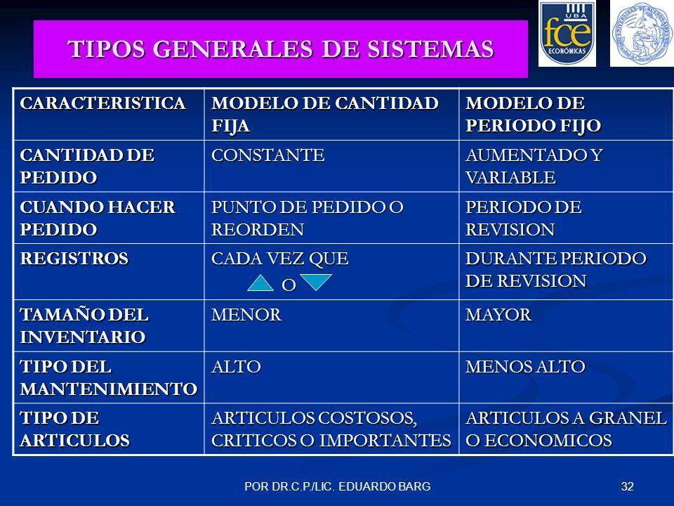 32POR DR.C.P./LIC. EDUARDO BARG TIPOS GENERALES DE SISTEMAS CARACTERISTICA MODELO DE CANTIDAD FIJA MODELO DE PERIODO FIJO CANTIDAD DE PEDIDO CONSTANTE