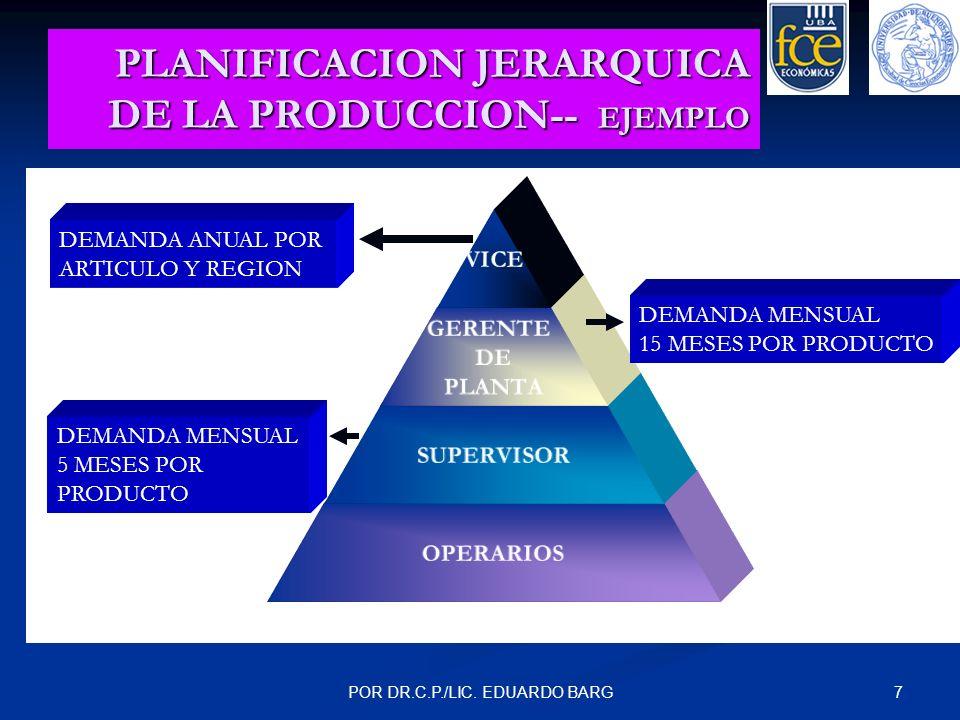 7POR DR.C.P./LIC. EDUARDO BARG PLANIFICACION JERARQUICA DE LA PRODUCCION-- EJEMPLO VICE GERENTE DE PLANTA SUPERVISOR OPERARIOS DEMANDA ANUAL POR ARTIC