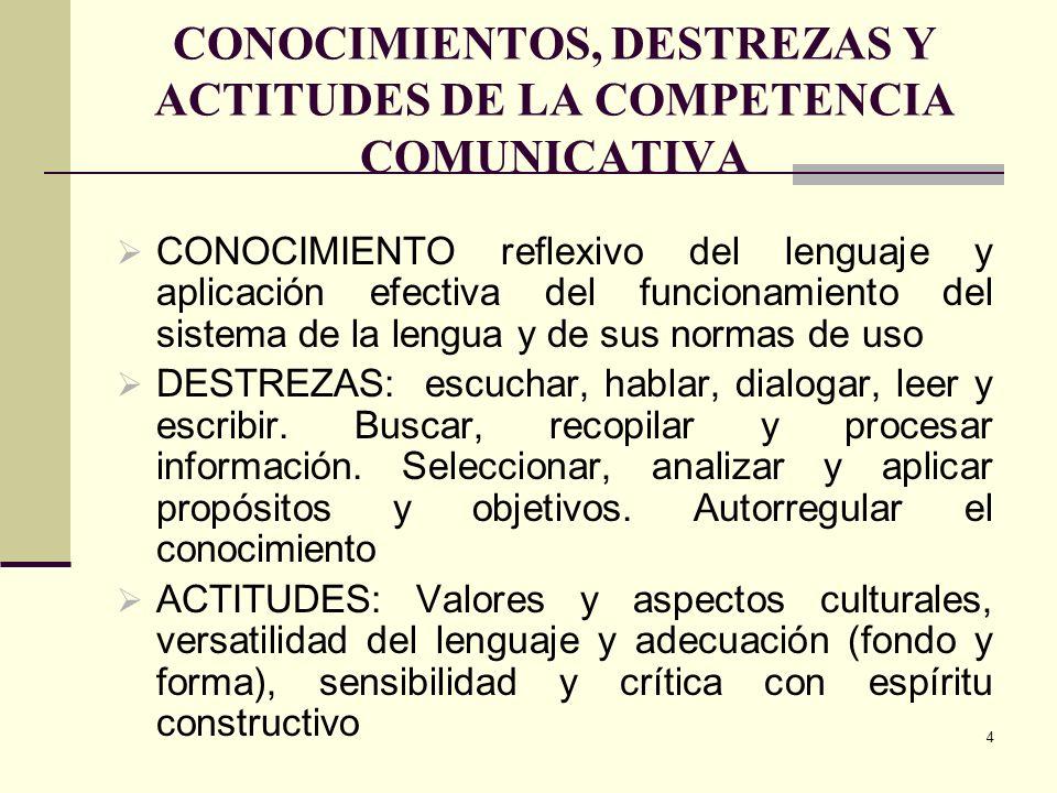 4 CONOCIMIENTOS, DESTREZAS Y ACTITUDES DE LA COMPETENCIA COMUNICATIVA CONOCIMIENTO reflexivo del lenguaje y aplicación efectiva del funcionamiento del