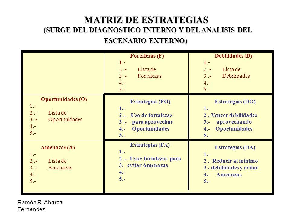 Ramón R. Abarca Fernández MATRIZ DE ESTRATEGIAS (SURGE DEL DIAGNOSTICO INTERNO Y DEL ANALISIS DEL ESCENARIO EXTERNO) Fortalezas (F) 1.- 2.- Lista de 3