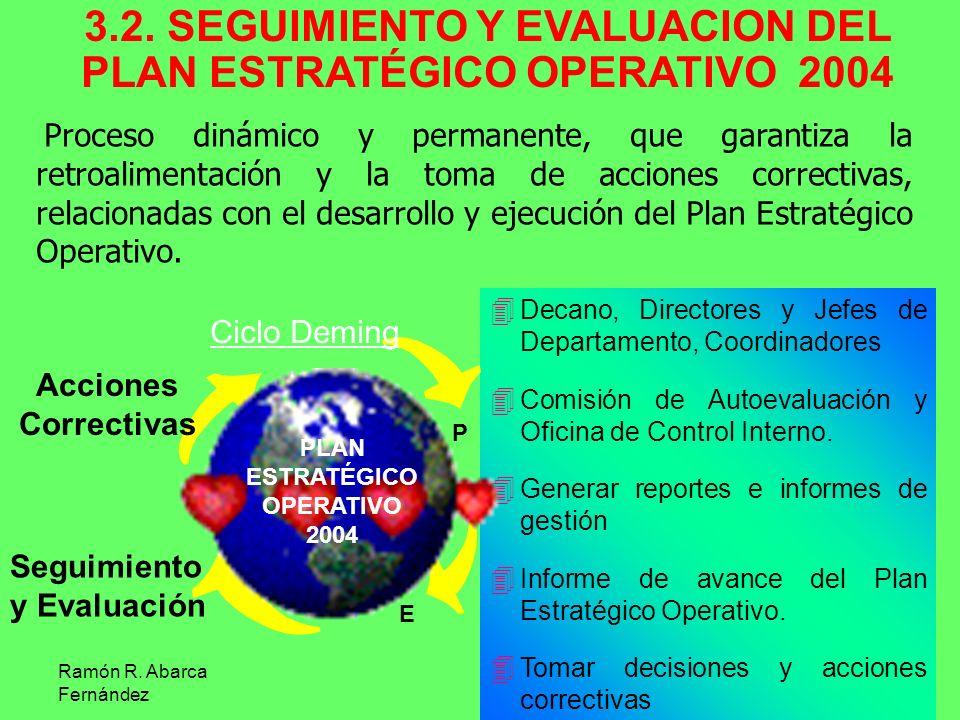 Ramón R. Abarca Fernández 3.2. SEGUIMIENTO Y EVALUACION DEL PLAN ESTRATÉGICO OPERATIVO 2004 Proceso dinámico y permanente, que garantiza la retroalime