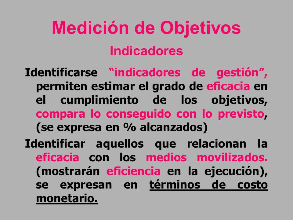 Medición de Objetivos Indicadores Identificarse indicadores de gestión, permiten estimar el grado de eficacia en el cumplimiento de los objetivos, com