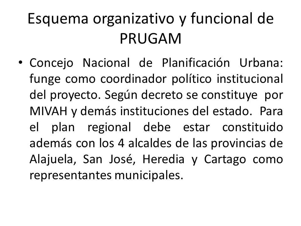 Esquema organizativo y funcional de PRUGAM Concejo Nacional de Planificación Urbana: funge como coordinador político institucional del proyecto.