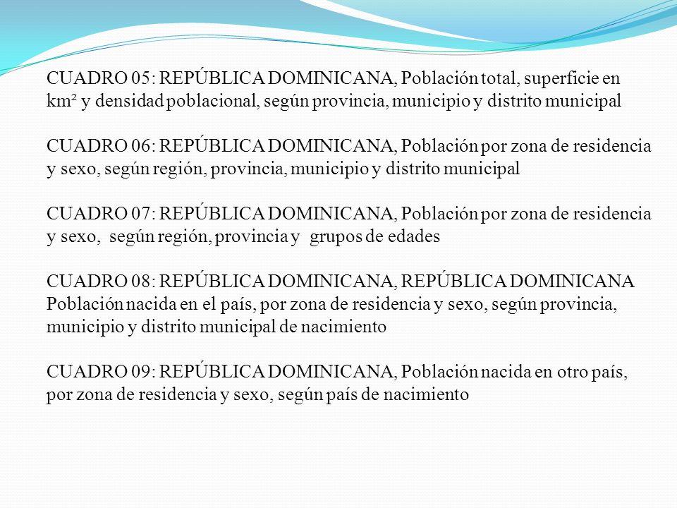 CUADRO 05: REPÚBLICA DOMINICANA, Población total, superficie en km² y densidad poblacional, según provincia, municipio y distrito municipal CUADRO 06: