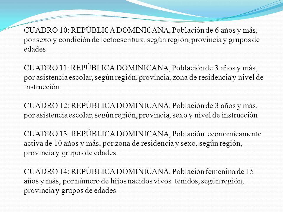 CUADRO 15: REPÚBLICA DOMINICANA, Número de viviendas particulares por tipo, según región, provincia, municipio y distrito municipal Cuadro 16: REPÚBLICA DOMINICANA, Número de viviendas particulares por tipo, según región, provincia y condición de ocupación de la vivienda Cuadro 17: REPÚBLICA DOMINICANA, Número de hogares por tipo de vivienda, según región, provincia, zona y tipo de servicio sanitario Cuadro 18: REPÚBLICA DOMINICANA, Número de hogares por fuente de abastecimiento de agua para uso doméstico, según región, provincia y zona
