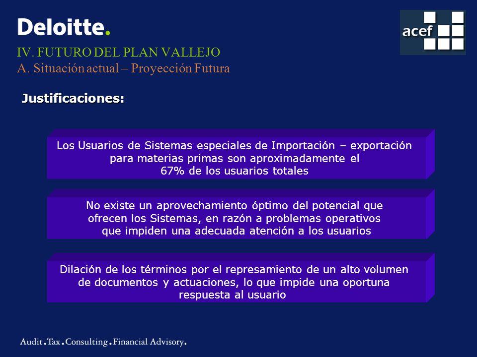 IV. FUTURO DEL PLAN VALLEJO A. Situación actual – Proyección Futura Justificaciones: Los Usuarios de Sistemas especiales de Importación – exportación